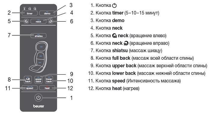 Массажная накидка Beurer mg-254 - пульт управления